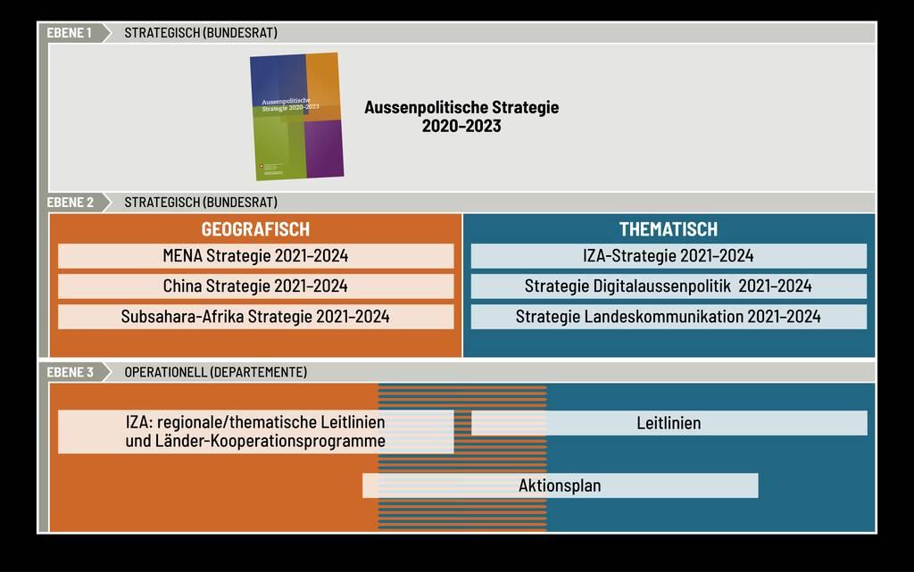 Aussenpolitische Strategiekaskade zur Stärkung der Kohärenz (illustrative Auswahl an Dokumenten)