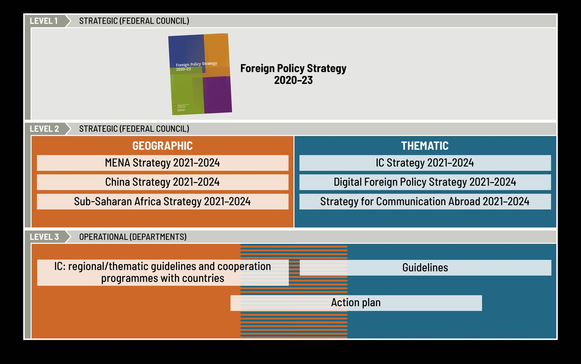 Cascade of foreign policy strategies to strengthen coherence (illustrative selection of documents).
