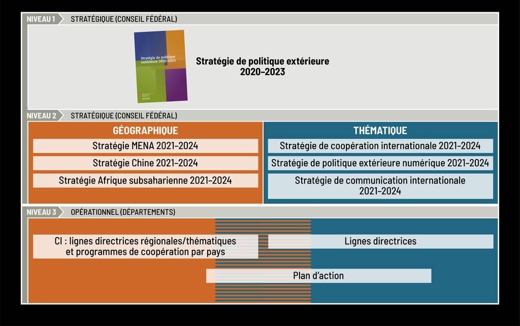 Stratégies de politique extérieure en cascade pour le renforcement de la cohérence (sélection illustrative de documents).
