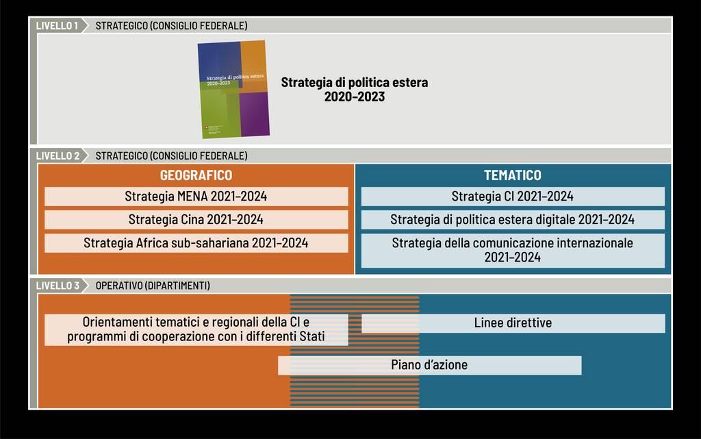 Cascate di politica estera per il rafforamento della coerenza (selezione illustrativa di documenti).